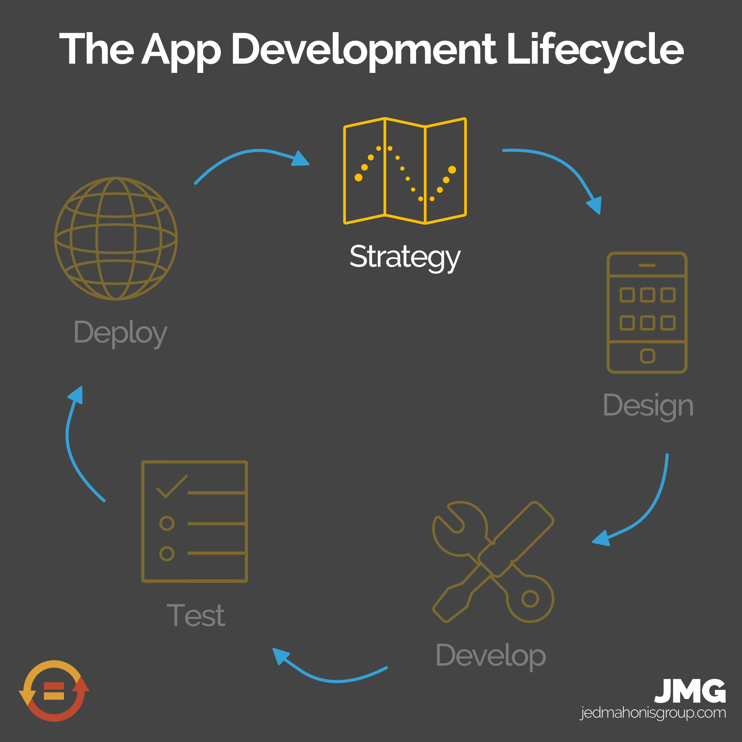 The 5 Stages of the App Development Lifecycle